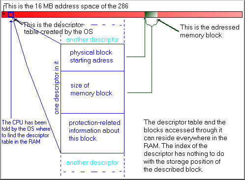 description of 286 pmode memory access