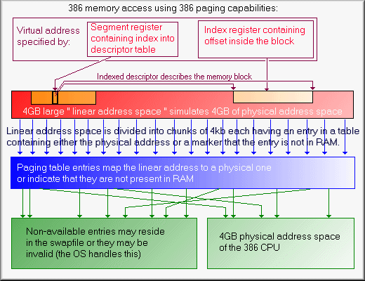 Picture showing how paging extends Protected Mode on 386