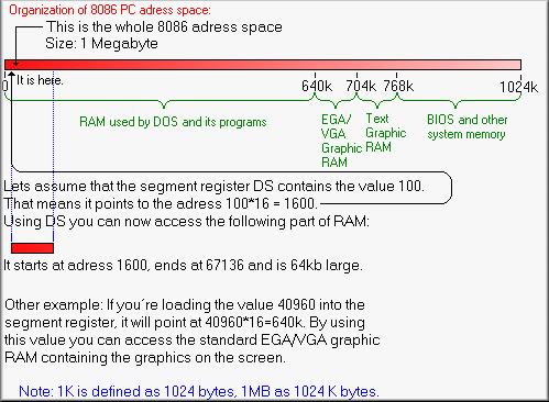 Graphic showing how to access RAM in 8086 Real Mode
